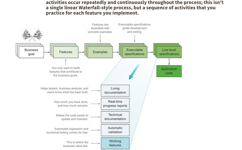 BDD Process Image