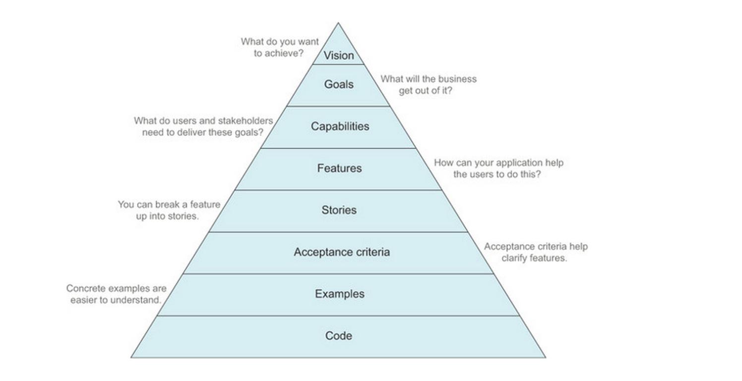 Testing Pyramid Image
